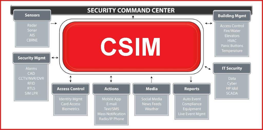 csim_centr-1